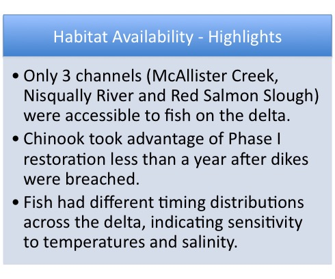 pre-restoration Habitat availability graphic